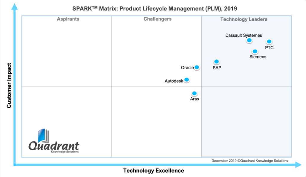 Grafika przedstawiająca macierz dostawców systemu PLM opracowaną przez Quadrant Knowledge Solutions