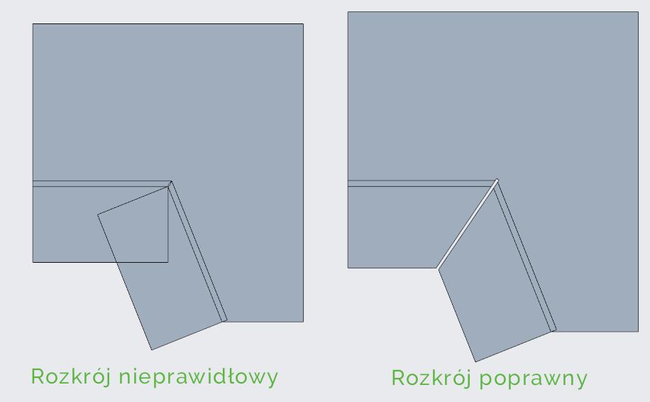 Grafika przedstawiająca porównanie prawidłowego i nieprawidłowego rozkroju sąsiednich ścian blaszanych.