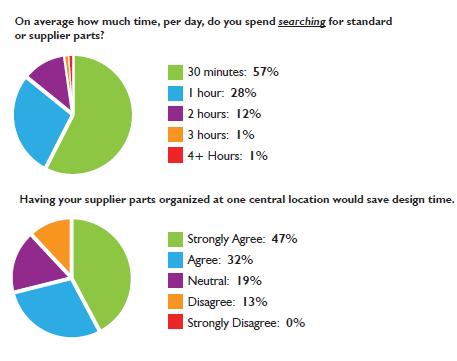 Grafika przedstawiająca wyniki badań dotyczących wyszukiwania i przechowywania części CAD