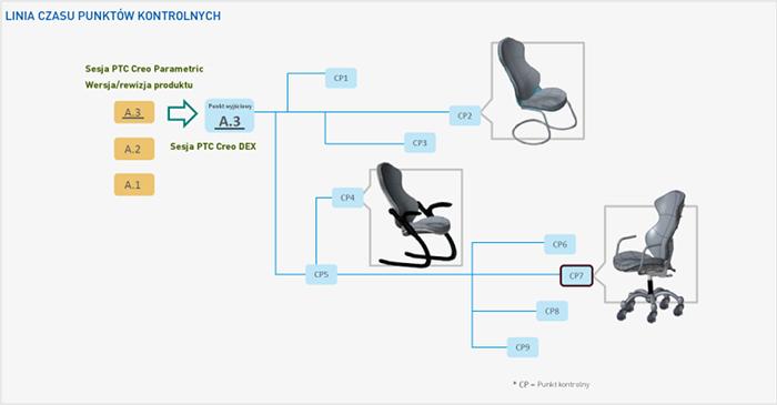 Grafika ilustrująca schemat pracy w sesji rozszerzenia Creo Design Exploration.