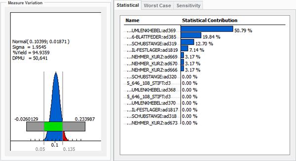 Grafika przedstawiająca rozkład statystyczny wyników analizy tolerancji uzyskany za pomocą Creo Tolerance Analysis.